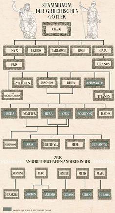 Wie viele Kinder zeugte Zeus? Wie ist Aphrodite mit Eros und Apollon mit Hermes verwandt? Wer von den Göttern und Göttinnen schaffte es in den Olymp? In diesem Stammbaum finden Sie die Antworten.