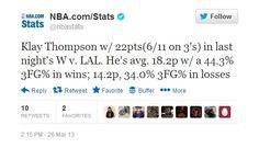 @nbastats: Klay Thompson w/ 22pts(6/11 on 3's) in last night's W v. LAL. He's avg. 18.2p w/ a 44.3% 3FG% in wins; 14.2p, 34.0% 3FG% in losses