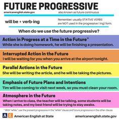 Future Progressive Tense | Fluent Land