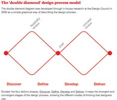 Double Diamond process Model explains the convergent and divergent thinking process of a design methodology.