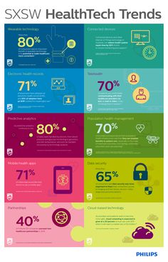 Health Care Technology Trends Infographic 2016 -1