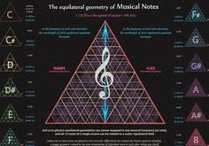 Relating the musical notes of an octave to the Planck energy momenta geometry of spectral lines and colours [including sharps and flats] to the velocity of propagation [the speed of sound] Music Math, Sacred Geometry Symbols, Spirit Science, Sound Healing, Quantum Physics, Music Therapy, Music Lessons, Music Education, Waves