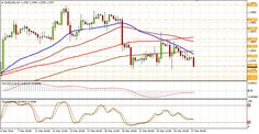 Technical analysis of EUR/USD for March 27