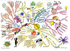 "Managing Self mind map created by Jayne Cormie. The Managing Self Mind Map will help you to focus on your goals, dreams and aspirations, develop self-belief and create and embrace change. The Mind Map breaks down techniques for goal setting like the ""SMART"" acronym, plus reframing your thinking with techniques such as empowering affirmations."