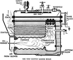 Construction and Working Principle of Scotch Marine Boiler - Online Electrical Marine Engineering, Mechanical Engineering, Boiler Engineer, Boiler Operation, Live Steam Models, Engineering Branches, Steam Boiler, Water Tube, Combustion Chamber