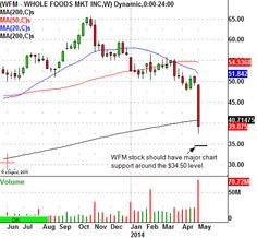 Whole Foods Market Inc (NASDAQ:WFM) Has Been Cut In Half, Watch This Buy Level