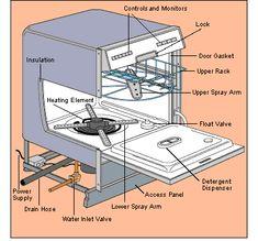 56eb2667b8c install-dishwasher Instalação Máquina De Lavar Louça