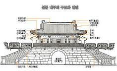 성곽과 성문의 명칭 여장의 명칭