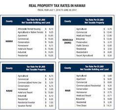 에이미의 하와이 부동산 소식: 하와이 부동산 세 (2016년-2017년)