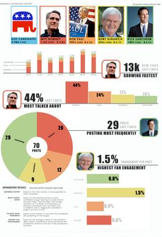 Ever wonder what Republican Party fans are like? Newt Gingrich, Ron Paul, For Facebook, Republican Party, New Day, Infographic, Wisdom, App, Brand New Day