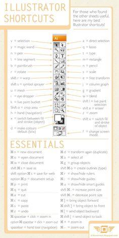 A handy chart of Adobe Illustrator shortcuts - pretty much hav. - A handy chart of Adobe Illustrator shortcuts – pretty much have all of these me - Graphisches Design, Graphic Design Tutorials, Tool Design, Graphic Design Inspiration, Design Process, Vector Design, Layout Design, Design Trends, Adobe Illustrator Tutorials