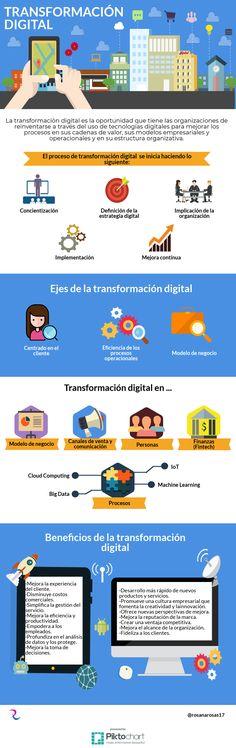 Transformación digital en las empresas #infografia