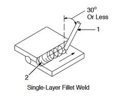 Shielded Metal Arc Welding (SMAW) operation requires a setup and then weld.