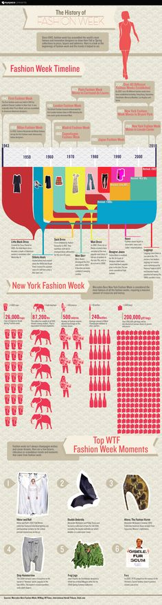 Fashion Week has been reigning the fashion world since 1943. This infographic provides a short history and timeline of fashion week and highlights the