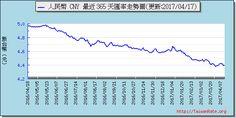 人民幣外匯走勢圖趨勢圖 Exchange Rate, Chart