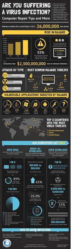 Defiéndete de los virus en tu ordenador #infografia #infographic #internet
