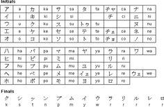 Katakana for Ainu