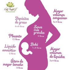 Alguna vez te has preguntado cómo se puede ganar de 25 a 35 libras durant tu embarazo, cuando un bebé recién nacido pesa una fracción d esa cantidad?  varia de mujr a mujr, a continuación detallamos como  > 7.5 libras – peso promedio  > 7 libras – las proteínas, grasas y otros nutrientes  > 4 libras – sangre adicional > 4 libras – líquidos corporales adicionales > 2 libras – aumento de tamaño del útero > 2 libras – líquido amniótico > 1.5 libras – la placenta