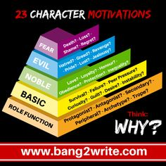 23 Powerful Examples of Character Motivation - writing tips   writing advice