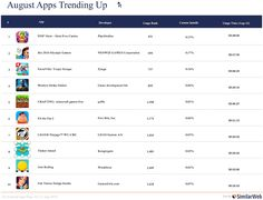 Pop! Slots Was Augusts Top Trending Android Game in the U.S.