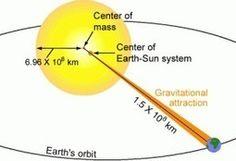 El sol gira alrededor de la Tierra | Memorias de Orfeo | Scoop.it