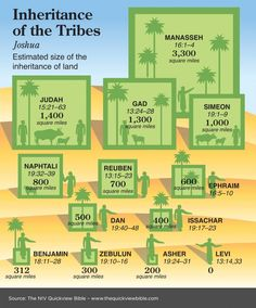 Inheritance of the Tribes | Jehovah , Ps. 83:18 | Pinterest