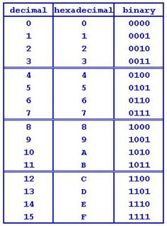 a blank binary number worksheet with positions and values binary code pinterest worksheets. Black Bedroom Furniture Sets. Home Design Ideas