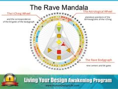The Rave Mandala The Rave Bodygraph nine centers and 64 gates The I-Ching Wheel and the correspondence of the 64 gates of ...