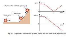 Speed, Velocity and Acceleration   gcse-revision, physics, forces-motion, speed-velocity-and-acceleration   Revision World
