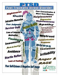 PTSD or Post-Traumatic Stress Disorder