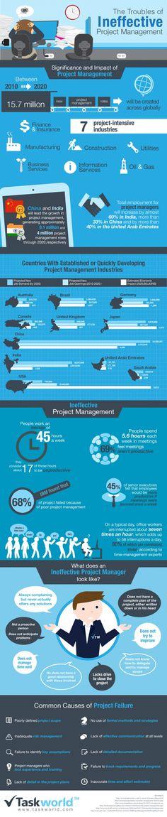 #SmartThinking De gevolgen van inefficiënt project management #Infographic