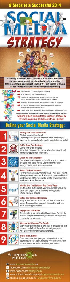 SOCIAL MEDIA -         9 Steps to Rock Your #SocialMedia #Strategy in 2014 infographic.
