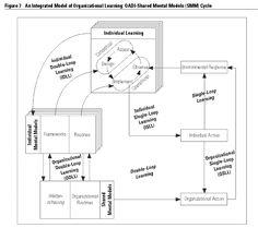 Daniel Kim Organizational Learning Model - OADI-SMM (Shared Mental Model) Cycle