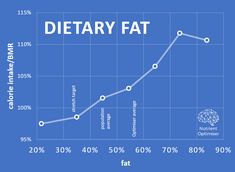 How do carbs, fat, sugar, alcohol and starch stimulate your appetite? 100 Calories, Starch Foods, Energy Density, Economic Research, Target, Food Log, High Fat Foods, Whole Food Diet, Fatty Fish