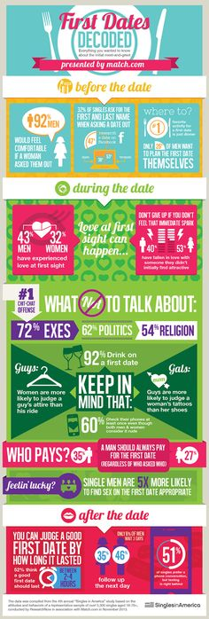 more on first dates by match.com - love infographics!