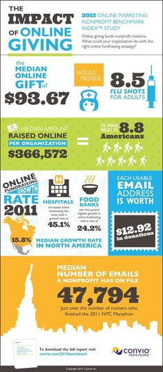 The Impact of Online Giving. Convio, a leading provider of engagement solutions that helps non-profits fundraise and do more for their missions, announced today the results of its 2012 Online Marketing Nonprofit Benchmark Index Study. Internet Marketing, Online Marketing, Nonprofit Fundraising, Fundraising Ideas, Fundraising Events, Web Design, Graphic Design, Email Design, Social Entrepreneurship