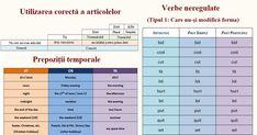 Aceste 24 de tabele sunt suficiente pentru a învăța limba engleză 100%
