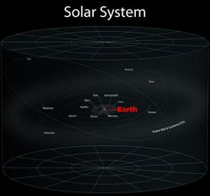 28. This is what happens when you zoom out from your home to your solar system.