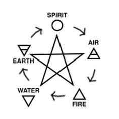 Pentacle Elements Spell Chart