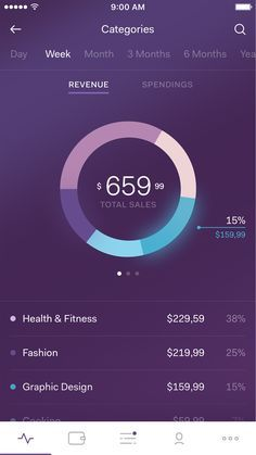 Payment Categories – User interface by Mattias Johansson Mobile Design, Web Design, Templates Free Design, Mobile App Design, Website Inspiration, Dashboard Design, Design