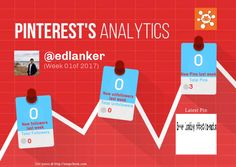 This Pinterest weekly report for edlanker was generated by #Snapchum. Snapchum helps you find recent Pinterest followers, unfollowers and schedule Pins. Find out who doesnot follow you back and unfollow them.