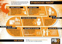 Dit is een brochure van MBO Amersfoort. Hiermee willen ze je helpen om een goede studiekeuze te maken door middel van een stappenplan. Dit kan mensen die twijfelen op weg helpen