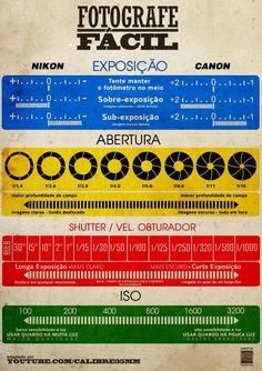 Gosta de fotografia? Este infográfico ensina de uma forma bem resumida algumas dicas.