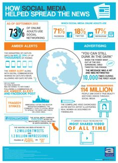 Médias sociaux, Nouvelles