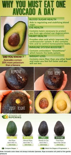 The benefits of an avocado. And how to pick the perfect one. Avocado Recipes, Healthy Recipes, Avocado Ideas, Health Blog, Sugar Health, Cottage Cheese Nutrition, Belly, Sugar Free Diet, Cancer Fighting Foods