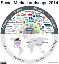 #SocialMedia Landscape 2014