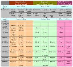 Medicine Dosing Chart for kids