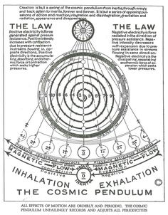 Afbeeldingsresultaat voor creation is but a swing of the cosmic pendulum Sacred Geometry Symbols, Pseudo Science, Spirit Science, Quantum Physics, Book Of Shadows, Numerology, Cosmic, Knowledge, Deviantart