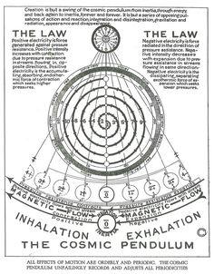 Afbeeldingsresultaat voor creation is but a swing of the cosmic pendulum
