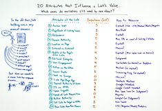 20 Attributes that Influence a Link's Value Whiteboard When it comes to the link building process, there's a lot to keep track of — and that process today is pretty different from what it was a few short years ago. In this week's Whiteboard Friday, Rand scores 20 different attributes that can influence a link's value based on whether or not they still matter in 2015/2016.